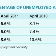 April 2011, 2010 and 2009 Unemployment Numbers Adams County, Quincy, Illinois