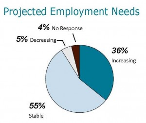 Projected Employment Needs Graphic