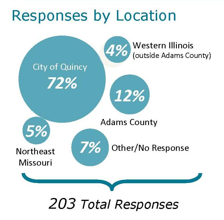 2nd Annual Quincy & Adams County Business Survey
